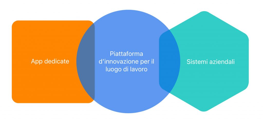 Working Innovation Platform
